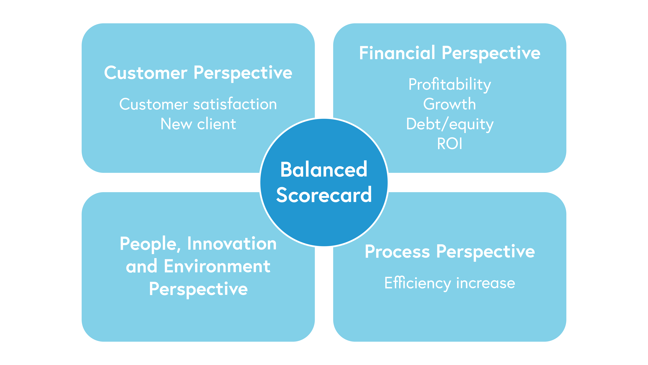Diagram of balanced scorecard representing the perspective outlined in the text above. Customer perspective includes customer satisfaction and new client. Financial perspective includes profitability, growth, debt/equity and return on investment. Process perspective includes efficiency increase.