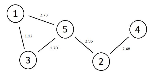 Proximity Graph