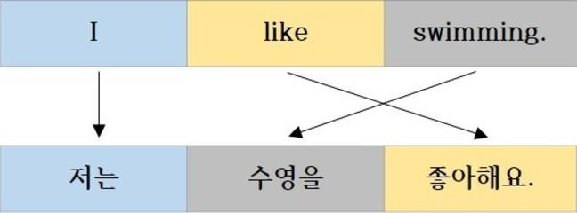 Sentence structure of Korean