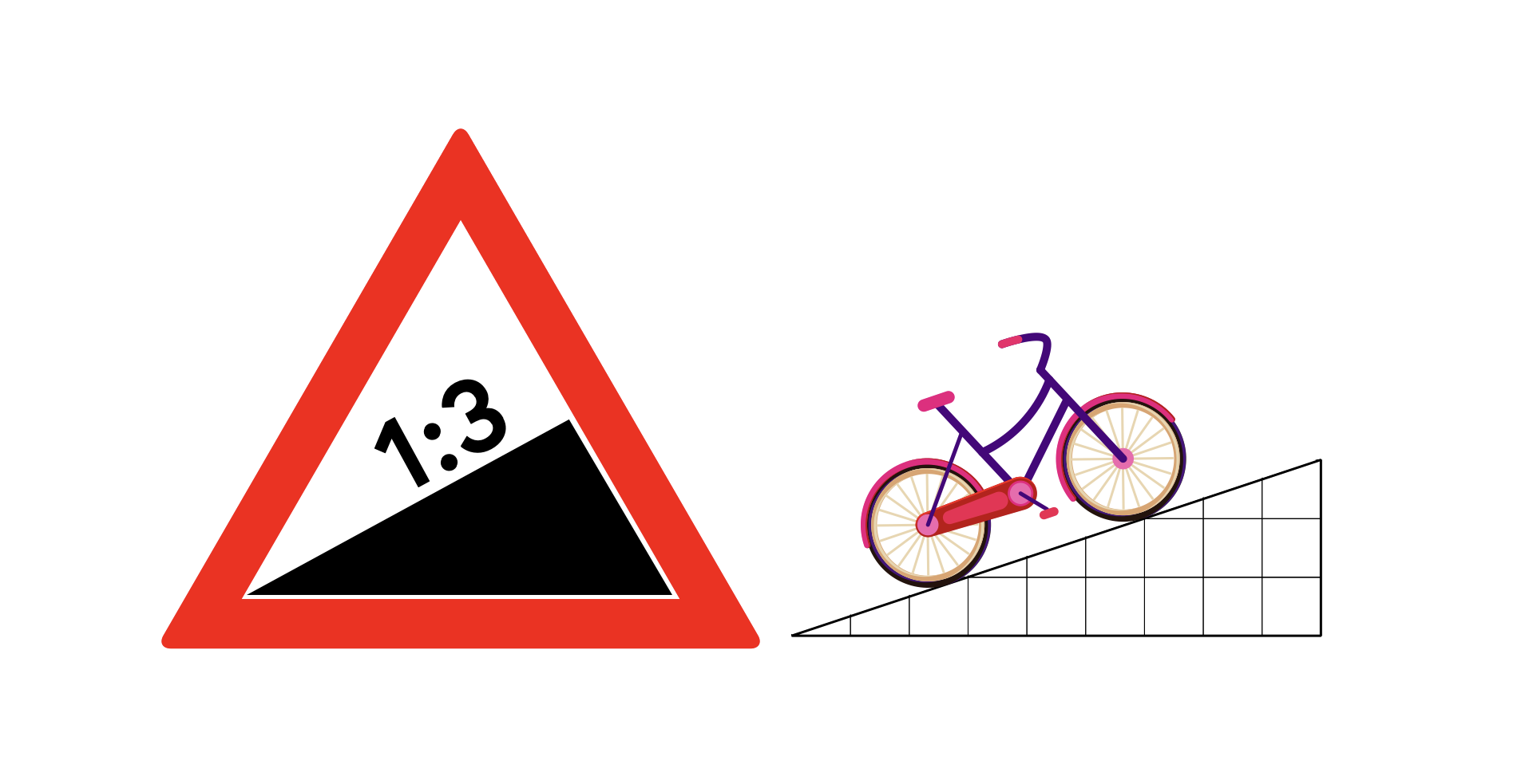On the left there is a British road sign for steepness, this is a red equal sided triangle, with a white triangle centre, this has a ratio 1:3 in black text above a black triangle which fits within the white centre and fit half of the centre on the right and slopes down to the bottom of the white centre on the left. To the right of this is a another triangle of black grid lines the mimics the black triangle in the road sign and has a black, pink and purple image of a bicycle on top of the slope of the triangle grid