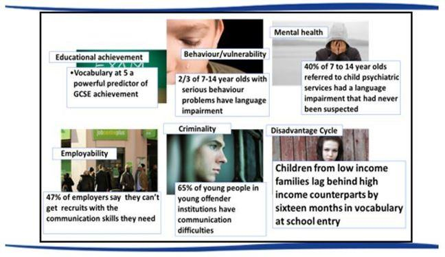 Examples of difficulties for children with SLCN