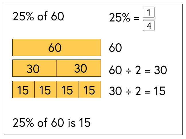 Worked example showing 25% is equal to one quarter. This is the same as dividing twice by 2.