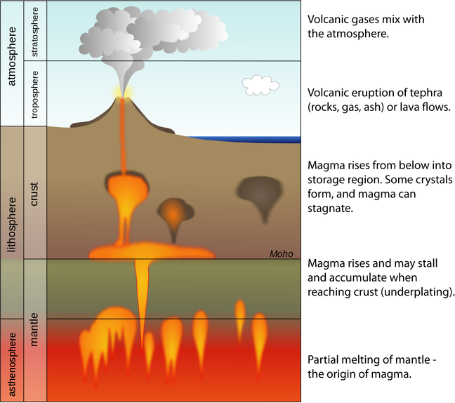 The process of magma being formed in the mantle and rising upwards leading to volcanic eruptions.
