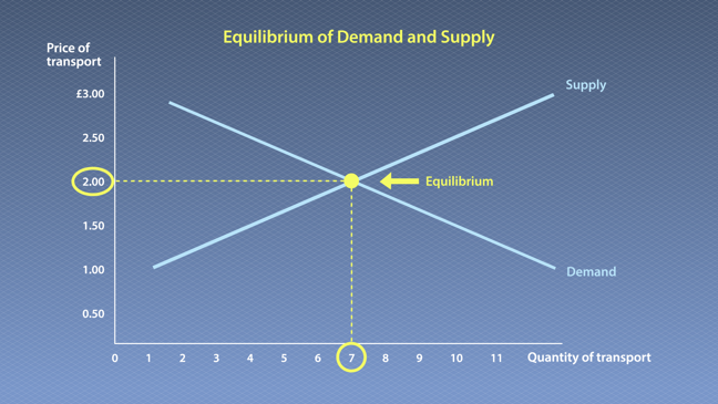 This equilibrium of demand and supply graph compares price and quantity, with quantity on the x-axis and price on the y-axis. The supply curve slopes diagonally up and to the right, while the demand line slopes diagonally down and to the right, so the two curves create an X-shape. Where they intersect is marked as the point of equilibrium. There is a dotted line going horizontally from the equilibrium, marking its location on the y-axis at £2. There is a dotted line going vertically down from the point of equilibrium, marking its location on the x-axis at 7.