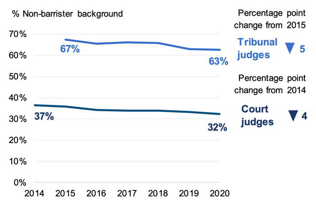 representation of non-barristers among court and tribunal judges, from 2014. Non-barristers remain better represented among tribunal judges, though non-barrister representation has reduced over time in both courts and tribunals.