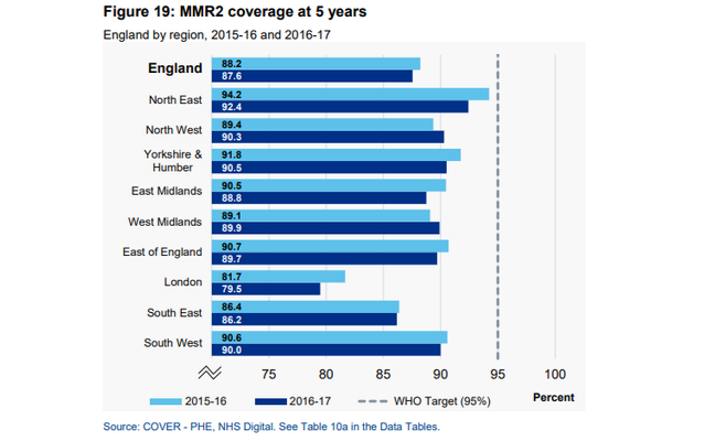 Graph showing MMR2 coverage at 5 years old in different regions of England - between 2015-16 and 2016-17 there has been a slight drop everywhere apart from the West Midlands.
