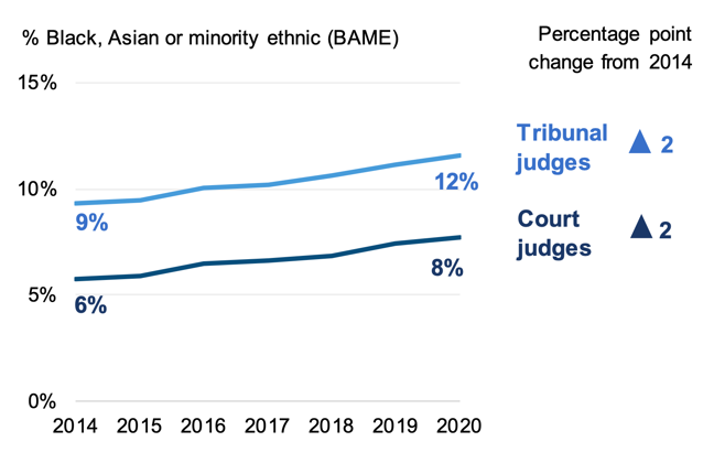 representation of BAME individuals among court and tribunal judges from 2014. BAME representation has increased slightly in recent years.