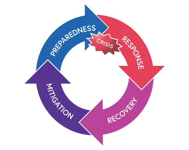 The disaster management cycle, showing a circle with four arrows linked together – response to recovery to mitigation to preparedness and round again. A crisis is labelled prior to the response.