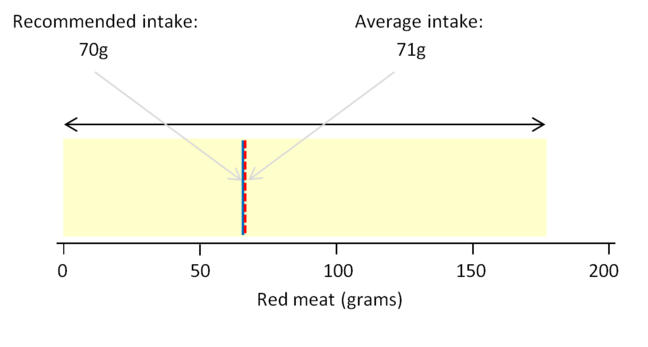 A graphic showing the recommended, average and range of actual daily consumption of red meat by the UK population