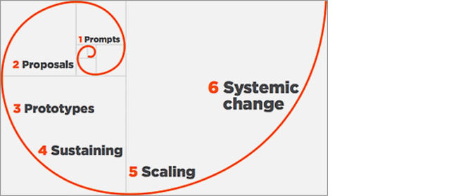 Graph showing the stages of social innovation in a spiral development. It starts from  prompts, goes through proposals, prototypes, sustaining, scaling to systematic change