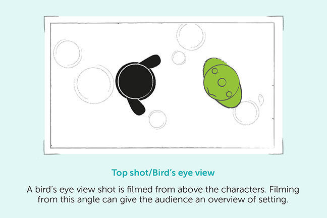 Top shot/Bird's eye view - A bird's eye view shot is film from above the characters. Filming from this angle can give the audience an overview of setting.