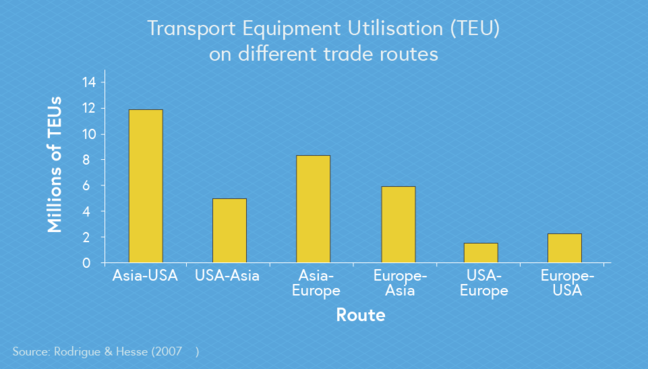 A graph displaying Transport Equipment Utilisation on different trade routes. The graph illustrates there are great freight imbalances between Asia to Europe and Asia to the USA.