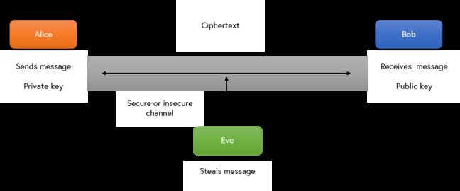 Asymmetric cryptography algorithm