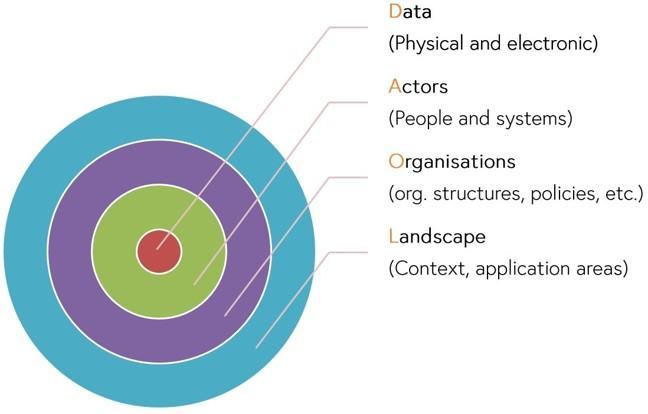 The LOAD model representation