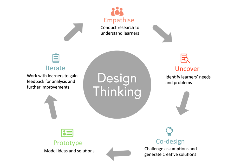 Design thinking cycle - accessible PDF can be downloaded