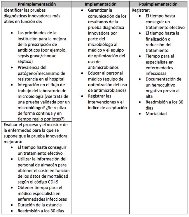 Una tabla que contiene tres columnas: Preimplementación, Implementación y Posimplementación.  En la primera columna se recomienda identificar las pruebas diagnósticas innovadoras más útiles en función de las prioridades de la institución para mejorar la prescripción de antimicrobianos, la prevalencia del patógeno hospitalario y de los mecanismos de resistencia y la integración con el flujo de trabajo del laboratorio de microbiología.  También se recomienda evaluar el proceso y el coste de la enfermedad para la que se supone que la prueba innovadora mejorará el tiempo hasta conseguir un tratamiento efectivo; utilizar la información del personal de almacén para obtener el coste en función de los datos de mortalidad según el código CDI-9; obtener tiempo para el médico especialista en enfermedades infecciosas y la readmisión en 30 días.  Para la implementación, seleccionar la prueba porque garantiza la comunicación de los resultados de la prueba diagnóstica innovadora por parte del microbiólogo al médico y el equipo de optimización del uso de antimicrobianos, para educar al personal médico y registrar las intervenciones y el índice de aceptación.  Las pruebas posimplementación deben registrar el tiempo hasta conseguir un tratamiento efectivo; el tiempo hasta la finalización o la reducción del tratamiento; la documentación de un hemocultivo negativo previo al alta; readmisión a los 30 días y Mortalidad