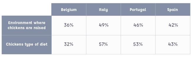 Table showing the results for question 3: 36% Belgians, 49% Italians, 46% Portuguese, 42% Spaniards were concerned about the environment in which chickens are raised compared to 32% Belgians, 57% Italians, 53% Portuguese, 43% Spaniards who were concerned about the chickens' diet.