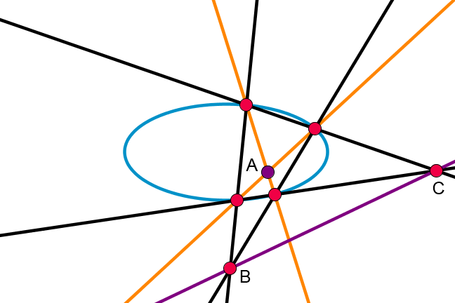Figure showing all the points and lines described above, resulting in the dual of an ellipse