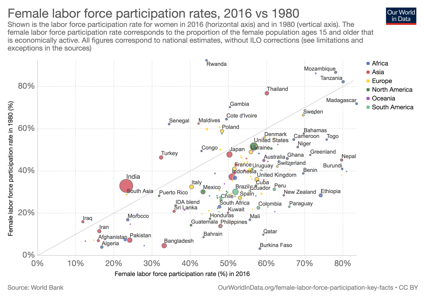 A scatter graph showing female labor force participation comparing 1980 on the vertical axis with 2016 on the horizontal axis. Th female labor force participation rate corresponds to the proportion of the female population ages 15 and older that is economically active. All figures correspond to national estimates, without ILO corrections (see limitations and exceptions in the sources) The scatter graph identifies continents by colour. In terms of changes across time, the female labor force participation rate today is higher than three decades ago. This is true in the majority of countries, across all income levels. An important point to note is that the chart above includes all women above 15 years of age. This means that the trends conflate changes across different population sub-groups (e.g. young women, married women, older women above retirement age, etc.). Indeed, group-specific trends do not always follow the overall trends. Specifically, trends in labor force participation among younger women are often different to the aggregate trends, notably in rich countries where participation expanded mostly among the older, often married female population.