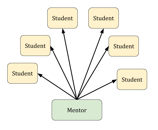 central model