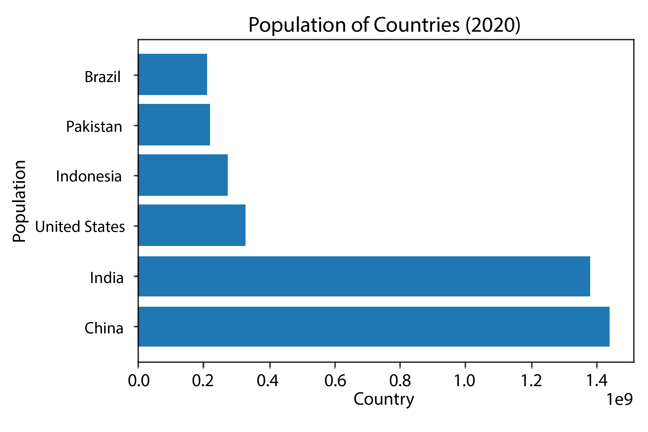 Horizontal bar chart showing population of countries from lowest to highest: Brazil, Pakistan, Indonesia, United States, India and China.