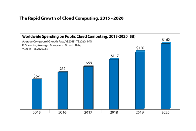 Example bar chart indicating worldwide spending on public cloud computing, 2015-2020 ($B). Increments are as follows: 2015 $67; 2016 $82; 2017 $99; 2018 $117; 2019 $138; 2020 $162.