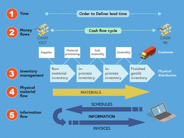 Elements of logistics flows – some illustrations macrovector/Freepik. For time, this is the order to delivery lead time. For money flows, this is the cash flow cycle, which is cash out and cash in. For inventory management, you have the stages involving supplier, raw material inventory, material processing, in-processing inventory, sub-assembly, in-processing inventory, assembly, finished goods inventory, and customer. You have the physical material flow and the information flow, which includes schedules, information and invoices.