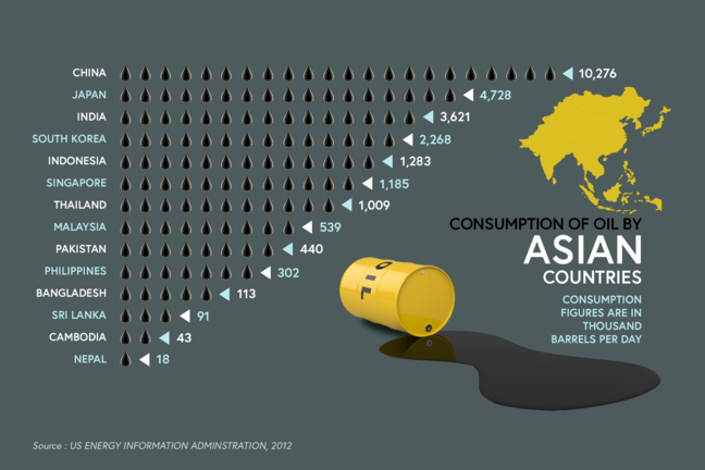 Consumption of Oil by Asian countries