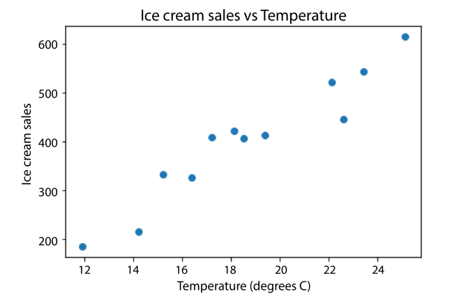 Scatter plot showing increase in ice cream sales as temperature rises.