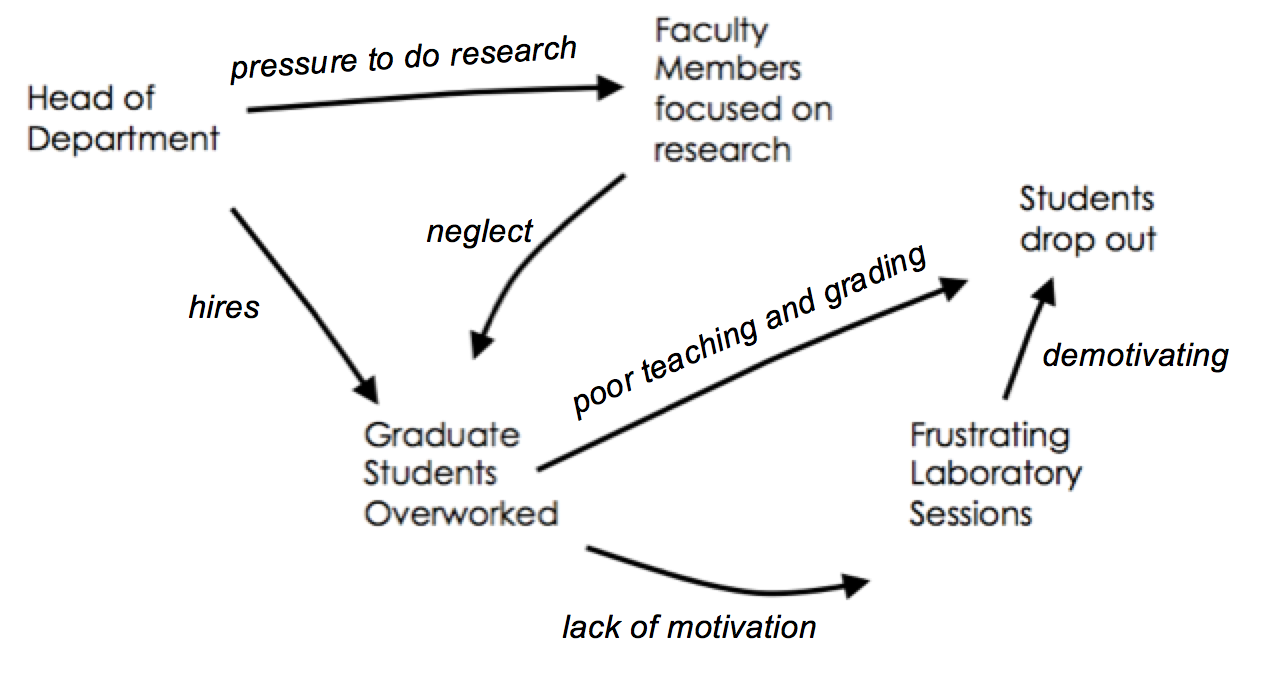 Diagram of the a system chains of causes for students dropping out