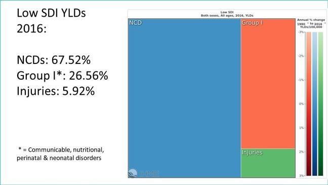 Low SDI YLDs 2016: NCDs: 67.52%, Group I*: 26.56%, Injuries: 5.92%, * = Communicable, nutritional, perinatal & neonatal disorders
