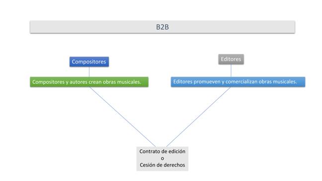 Un diagrama sobre las funciones de compositores y editores, así como las relaciones entre ellos.