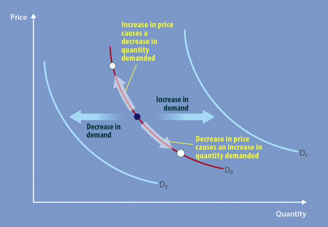This graph is the same as the demand curve above, but with two additional curves added, identical in shape but in a different position. The first curve is to the left of the original demand curve and indicates that a decrease in quantity demanded moves the demand curve to the left. The second curve is to the right of the original demand curve and indicates an increase in quantity demanded moves the demand curve to the right.