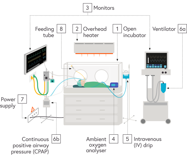 Numbered illustration - described in detail below - of the layout of equipment in a neonatal unit