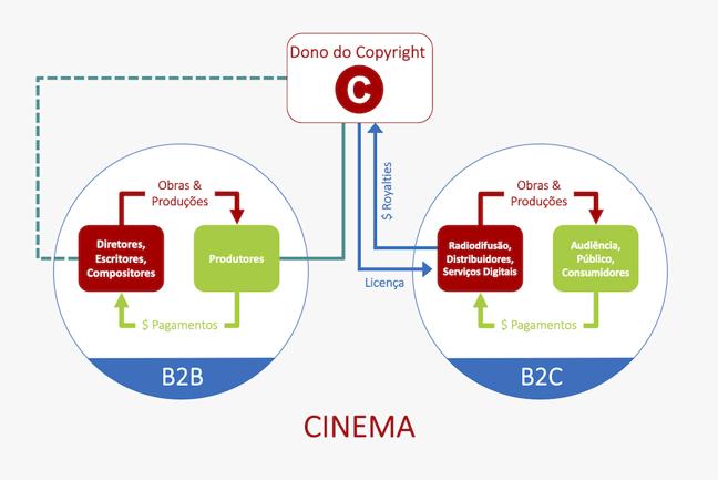 O diagrama exposto no início do artigo, demostrando o fluxo de direitos e pagamentos, aplicado ao setor de cinema.