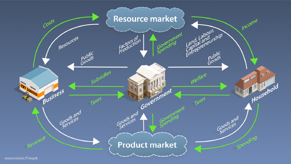 Still image from video above showing the elements in the Circular Flow Matrix (Household, Business, Government, Product market and Resource market) and their relationships to each other. Graphic elements by macrovector/Freepik