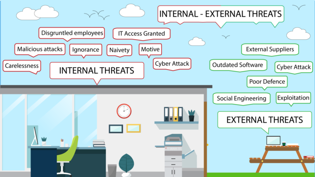 The interior of an office and a the outside of the building including a picnic bench with a laptop and books covering it. Titles surrounding the both of them showing the internal and external risks of cyber defence