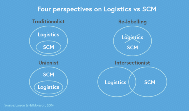 Four perspectives on Logistics vs SCM – this includes the Traditonalist model, Re-labelling model, Unionist model and the Intersectionist model