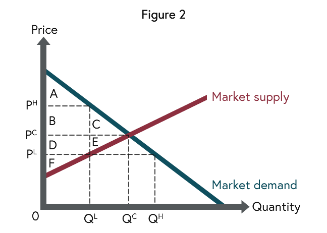 Graph representing a competitive market with labels showing consumer and producer surplus