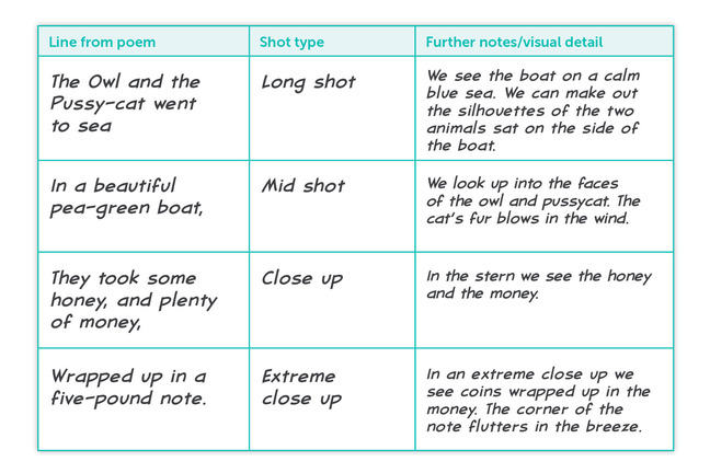 Shot-types Poetry Resource - a table showing shot types and lines of poetry
