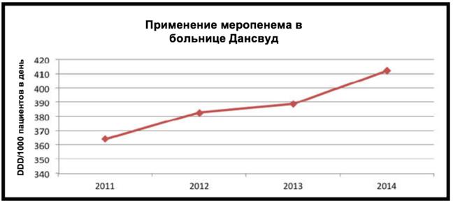 Эта диаграмма, которая была создана, чтобы показать вымышленный набор данных для больницы Дансвуд.  Название: Больница Дансвуд «Использование меропенема».  Ось Y показывает количество DDD (установленных суточных доз)/1000 пациентов/день, а ось X – годы 2011, 2012, 2013, и 2014. График отображает данные, показывающие восходящую тенденцию использования Meropenem в 2011 году как 365 DDD/1000 пациентов/день, чуть более 380 в 2012 году, 390 в 2013 году и чуть более 410 в 2014 году
