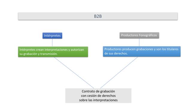 Un diagrama sobre el papel de los intérpretes y productores y las relaciones entre ellos.