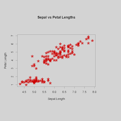 Scatterplot using specified data and options to change the background color and margin sizes