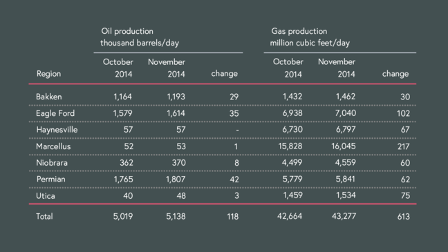 US shale production in Oct. 2014
