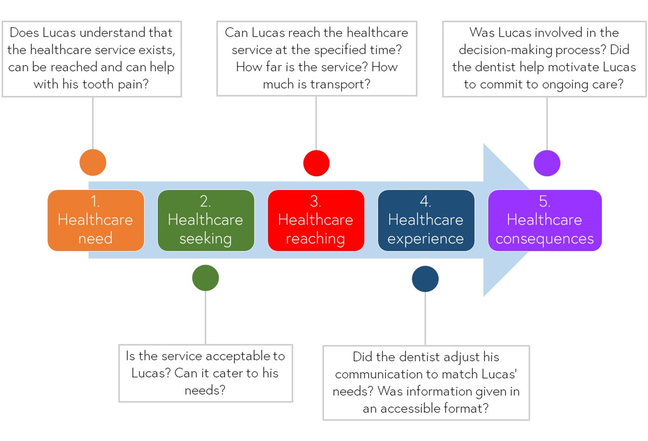 An infographic of the healthcare journey, represented along an arrow, from left to right. From left to right, we read: 1. Healthcare need - does Lucas understand that the healthcare service exists, can be reached and can help with his tooth pain?; 2. Healthcare seeking - Is the service acceptable to Lucas? Can it cater to his needs?; 3. Healthcare reaching - Can Lucas reach the healthcare service at the specified time? How far is the service? How much is transport? 4. Healthcare experience - Did the dentist adjust his communication to match Lucas' needs? Was information given in an accessible format?; 5. Healthcare consequences - Was Lucas involved in the decision-making process? Did the dentist help motivate Lucas to commit to ongoing care?