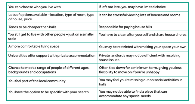 Pros:  - You have some control with who you live with  - Lots of options available – location, type of room, type of house, price - Tends to be cheaper than halls - You still get to live with other people – just on a smaller scale  - A more comfortable living space  - Universities offer support with private accommodation - Chance to meet a range of people of different ages, backgrounds and occupations  - You feel part of the local community - You have the option to be specific with your search  Cons:  - If left too late, you may have limited choice  - It can be stressful viewing lots of houses and rooms - Responsible for paying house bills - You have to clean after yourself and share house chores - You may be restricted with making your space your own - Private landlords may not be efficient with resolving house issues - Often tied down for a minimum term, giving you less flexibility to move on if you're unhappy - You may feel you're missing out on social activities in halls - You may not be able to find a place that can accommodate any special needs