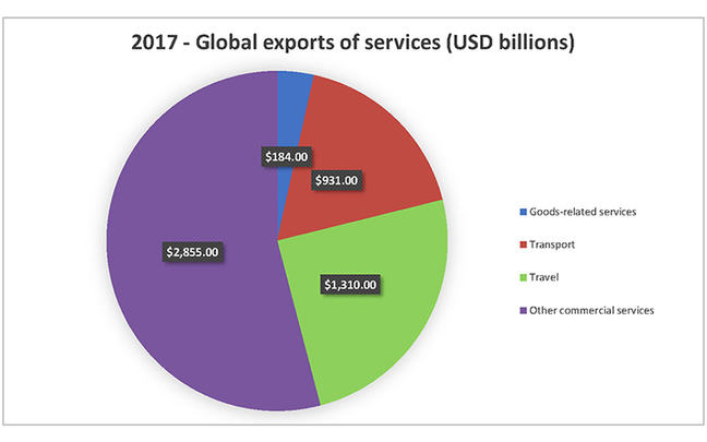 Figure 2: Pie chart depicting total global exports of services 2017
