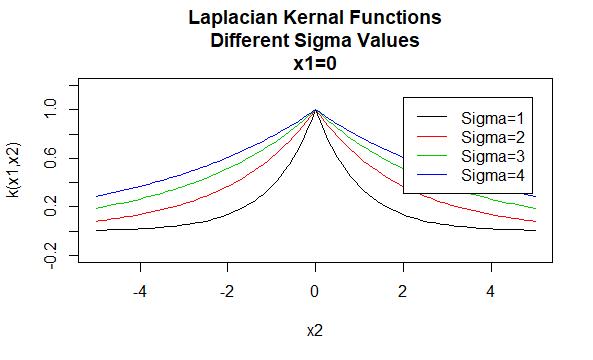 Laplacian Kernels