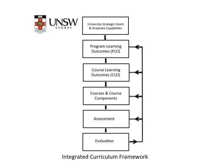 Integrated Curriculum Framework