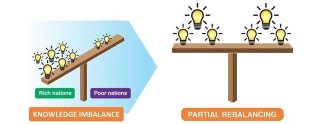 Alt Rebalancing of knowledge